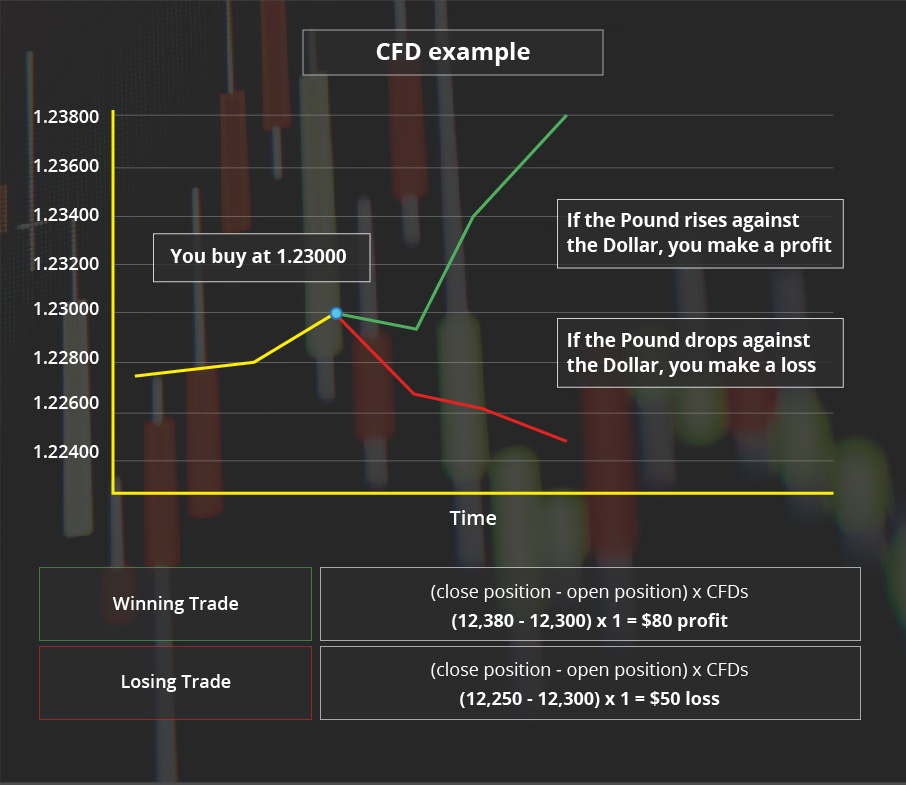 FOREX & CFD