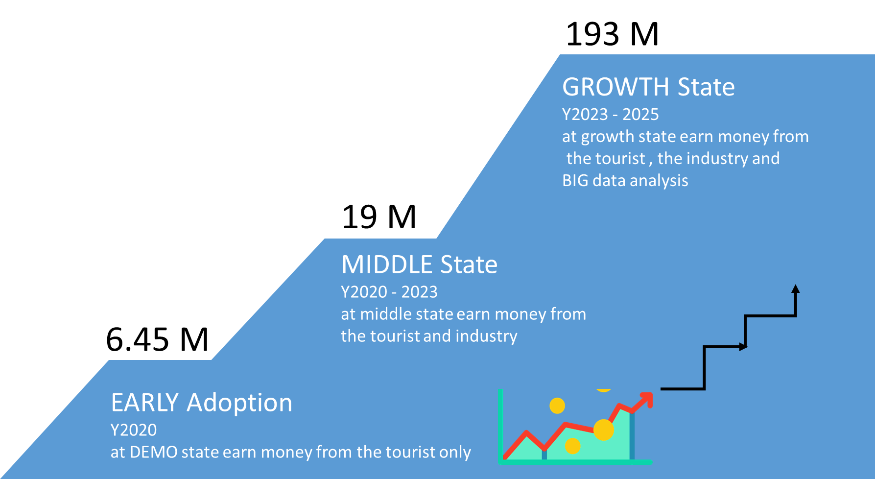 GROWTH State Y2023 - 2025 at growth state earn money from  the tourist , the industry and  BIG data analysis