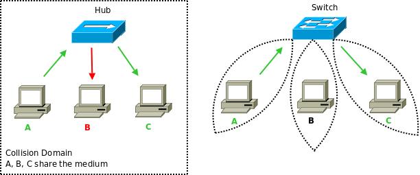 ลักษณะการทำงานของ Hub และ Switch