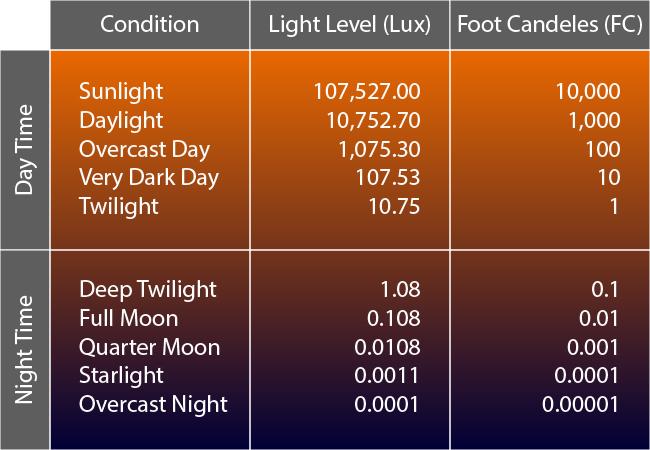ตารางแสดงค่าความสว่างโดยประมาณของค่า Lux