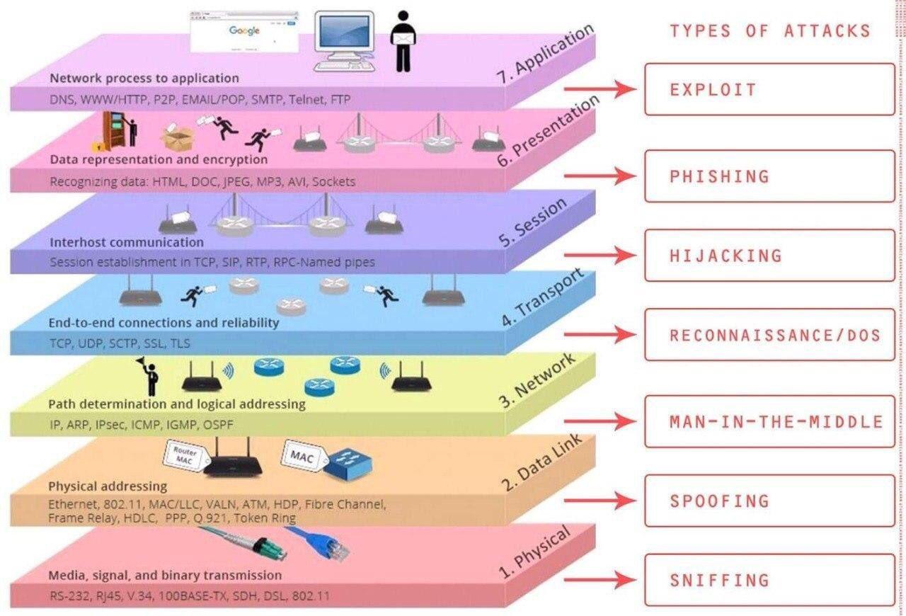 OSI Model หน้าที่การทำงานของแต่ละ Layer