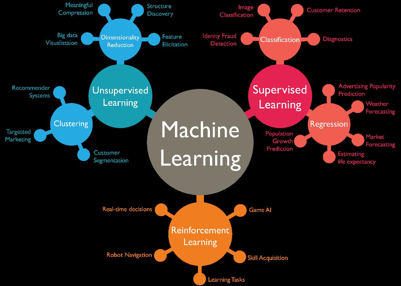 หลักการเรียนรู้ข้อมูลของ Machine Learning