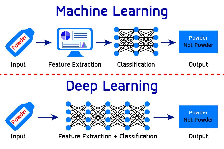 ความแตกต่างระหว่าง Machine Learning กับ Deep Learning