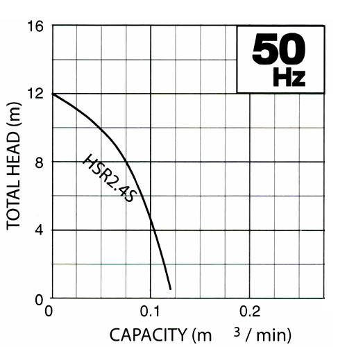 ปั๊มน้ำ, ปั้มน้ำ, tsurumi, ซูรูมิ, submersible pump, ปั๊มระบายน้ำ, ปั๊มแช่สูบน้ำเสีย, ปั๊มแช่, ปั๊มจุ่ม, ไดโว่, HSR Series, HSR2.4S